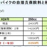 250と400バイクの維持費の比較